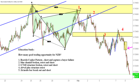 NZDUSD: Education Study: 5 good trades in nzdusd