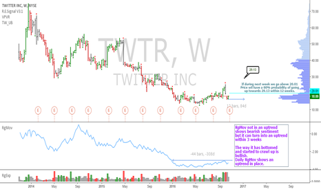 TWTR: TWTR: Weekly uptrend still viable, target is 29.13