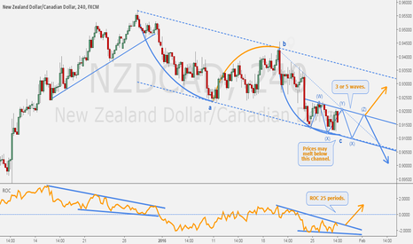 NZDCAD: NZDCAD - Hourly congestion within daily consolidation.