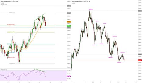 NZDUSD: NZD/USD looks bearish over the next days