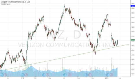 VZ: Verizon Ascending Triangle Entry