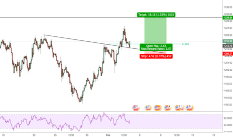 XAUUSD: Caught the bounce at 38.2 Trendline Retest