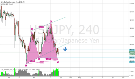 USDJPY: USDJPY Short Friday.. 4h
