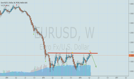 EURUSD: BIG BOY HIT