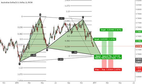 AUDUSD: AUDUSD - Bullish Gartley Formation