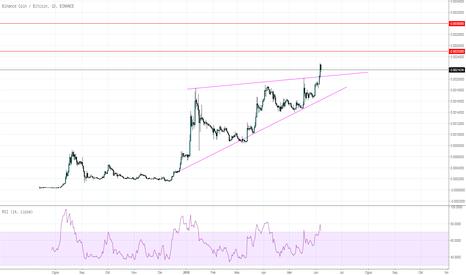 BNBBTC: Coin BNB breakout pada 'Ascending Triangle'