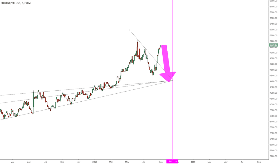 XAUUSD/BRLUSD: BRAZILIAN REAL - Hyperinflation will magically stop now?