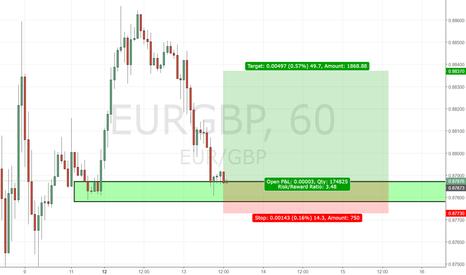 EURGBP: EURGBP Long (Supply & Demand)