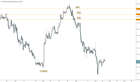 USDCAD: UC Validated Long