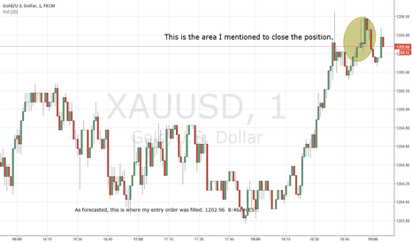 XAUUSD: Close longing position on XAUUSD temporarily for safety.