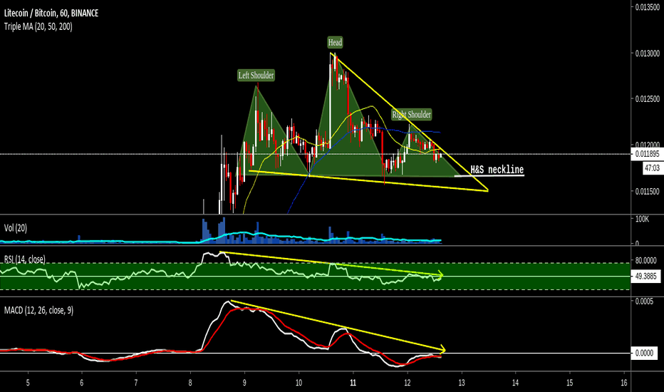 LTCBTC: Litecoin (LTC) Falling Wedge or H&S. Waiting for breakout.
