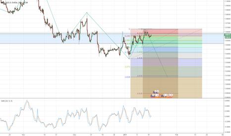 EURUSD: EUR / USD Short Run.