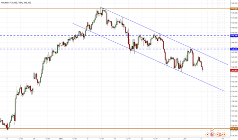 GBPJPY: GBPJPY H4 - in bearish channel