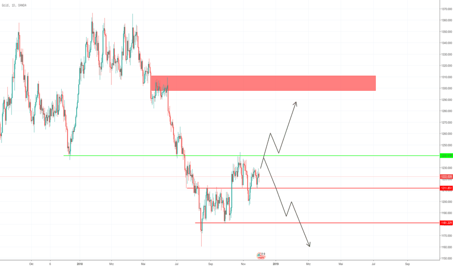 XAUUSD: Retracement Trend?