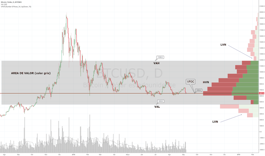 BTCUSD: Bitcoin BTUSD - Volumen Profile