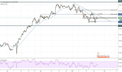USDJPY: Double Bottom - USDJPY