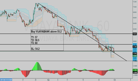 VIJAYABANK: VIJAYA BANK BUY setup - Hunt with tRex