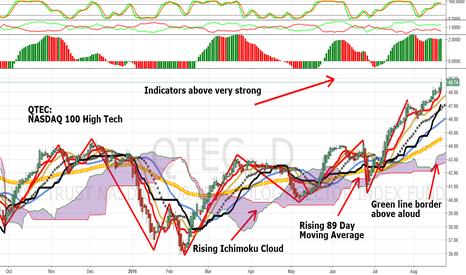 QTEC: QTEC: NASDAQ 100 High-Tech In Strong Up-Trend