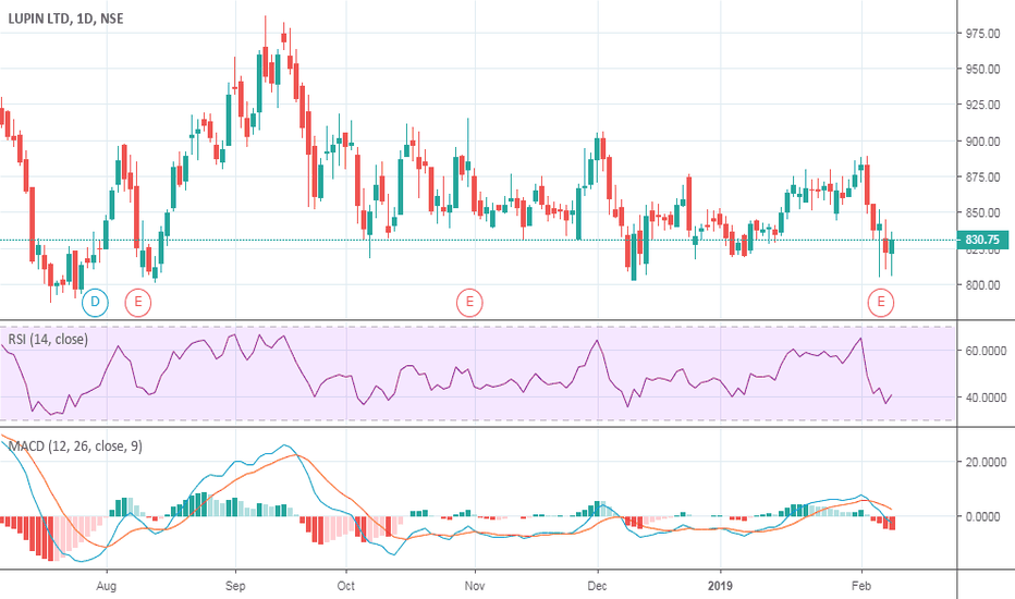 LUPIN: Buy Lupin on a dip with SL 804