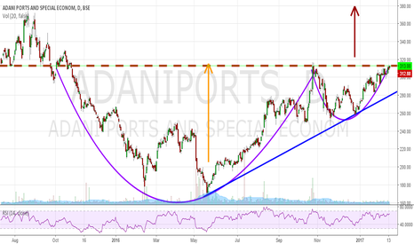 ADANIPORTS: Adani Ports - Daily Price - Cup and Handle
