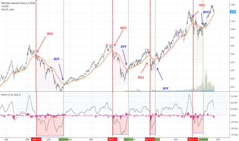 GER30: DAX: una strategia di lungo termine