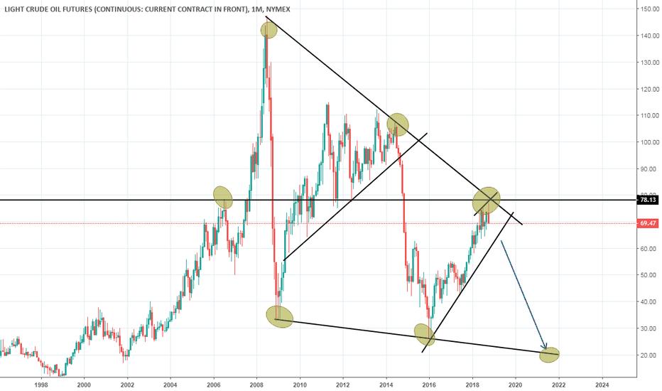 CL1!: short crude watch price atcion