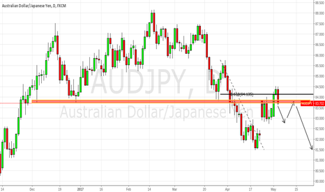 AUDJPY: AUDJPY Ready for a Sell Off