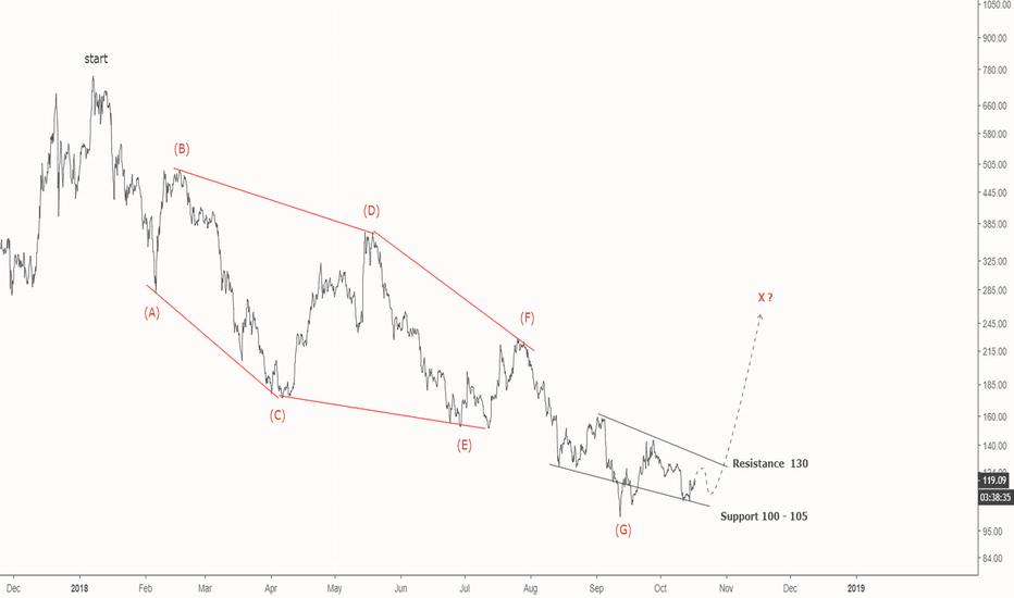 ZECUSD: Zcash / USD