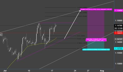 EURUSD: Euro - Ascending Barrier Triangle  Scalp