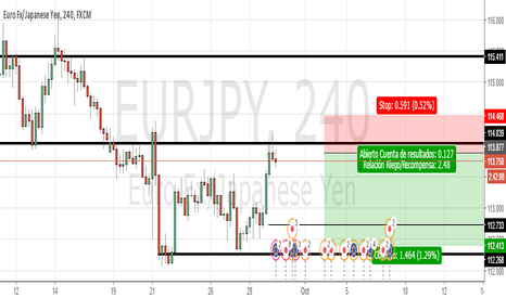 EURJPY: Cortos EUR/JPY