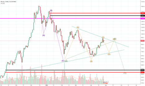 BTCUSD: BITCOIN GOING DOWN - Under 6000 - Trading with a stablecoin?