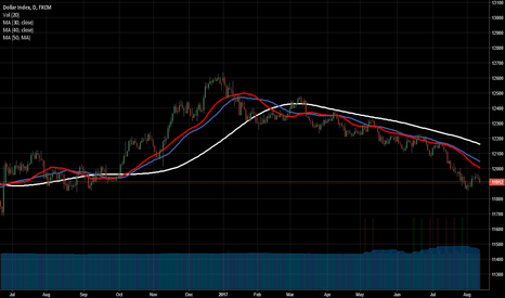 USDOLLAR: DXY below 30, 40 and 50 MA