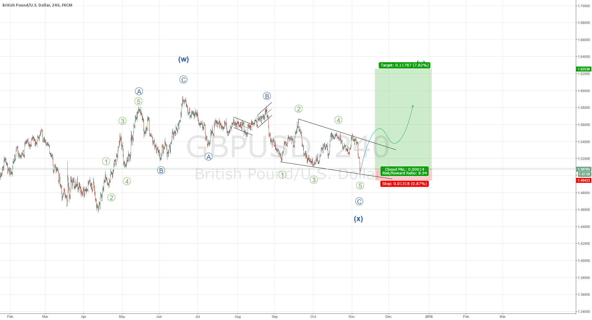 GBPUSD Ending Diagonal potentially completed