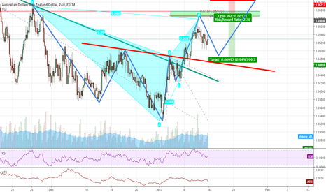AUDNZD: Bearish Bat Pattern within the Head and Shoulder Pattern!