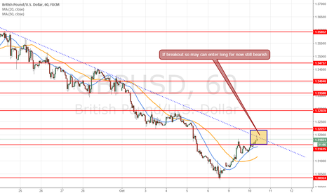 GBPUSD: Simple 1h chart for see where is the Breakout