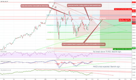 SPX: THE BIG SHORT ?! S&P 500 Looks like it's due for a correction !