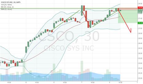 "CSCO: CSCO: Shorting the ""M Pattern"""