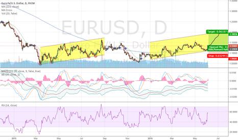 EURUSD: long for 1.2
