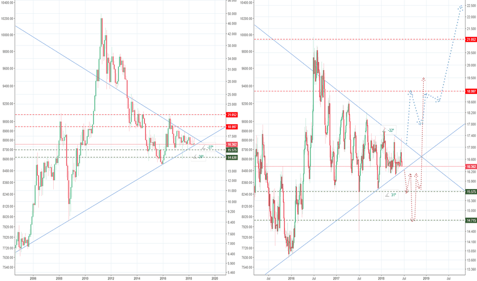 SILVER: Is Silver going to brake bullish out of the current Pennant?