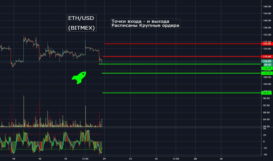 ETHUSD: Крупные ордера на ETH USD (Bitmex)