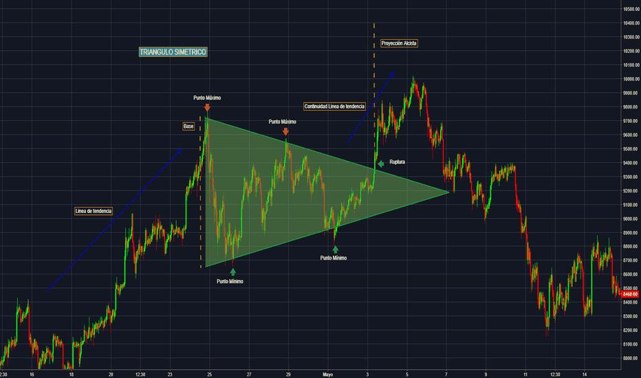 BTCUSDT: CRIPTO - Patrón de Triangulo Simétrico