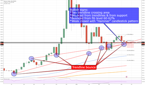 BTCUSD: BTC Weekly Chart Shows us Some BULLISH Price Action