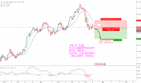 USDJPY: 美元日元USDJPY即将迎来中期下跌趋势