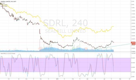 SDRL: Seadrill buy opportunity