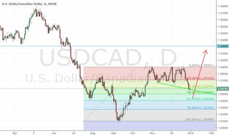 USDCAD: Cad pullback upside