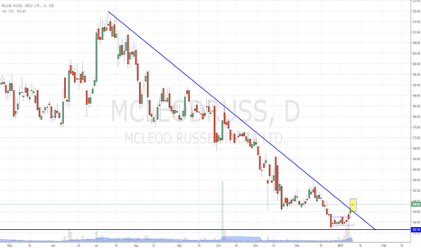 MCLEODRUSS: Mcleod Russel - Big Breakout
