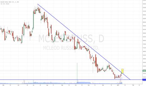 MCLEODRUSS: Mcleod Russel - Big Breakout