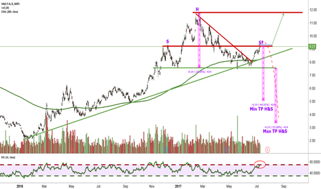 VALE: Trend Continuation vs. H&S