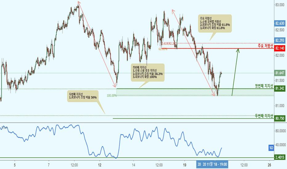 AUDJPY: AUDJPY 호주 달러/일본 엔(30분 차트)-지지선 접근으로 상승!
