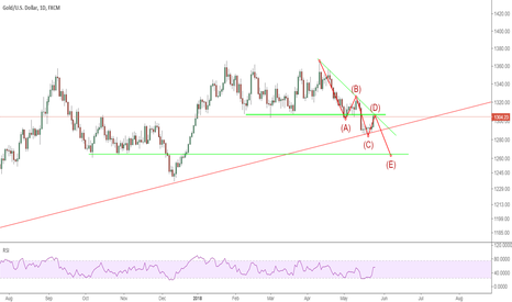 XAUUSD: XAUUSD: can  this green trendline pressure price to go up?